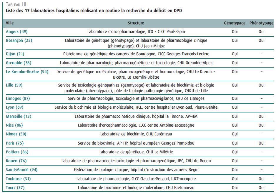 Laboratoires_DPD_France